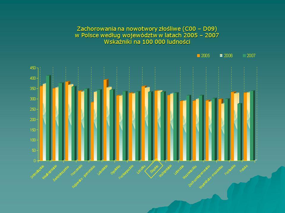 Zachorowania na nowotwory złośliwe (C00 – D09) w Polsce według województw w latach 2005 – 2007 Wskaźniki na 100 000 ludności
