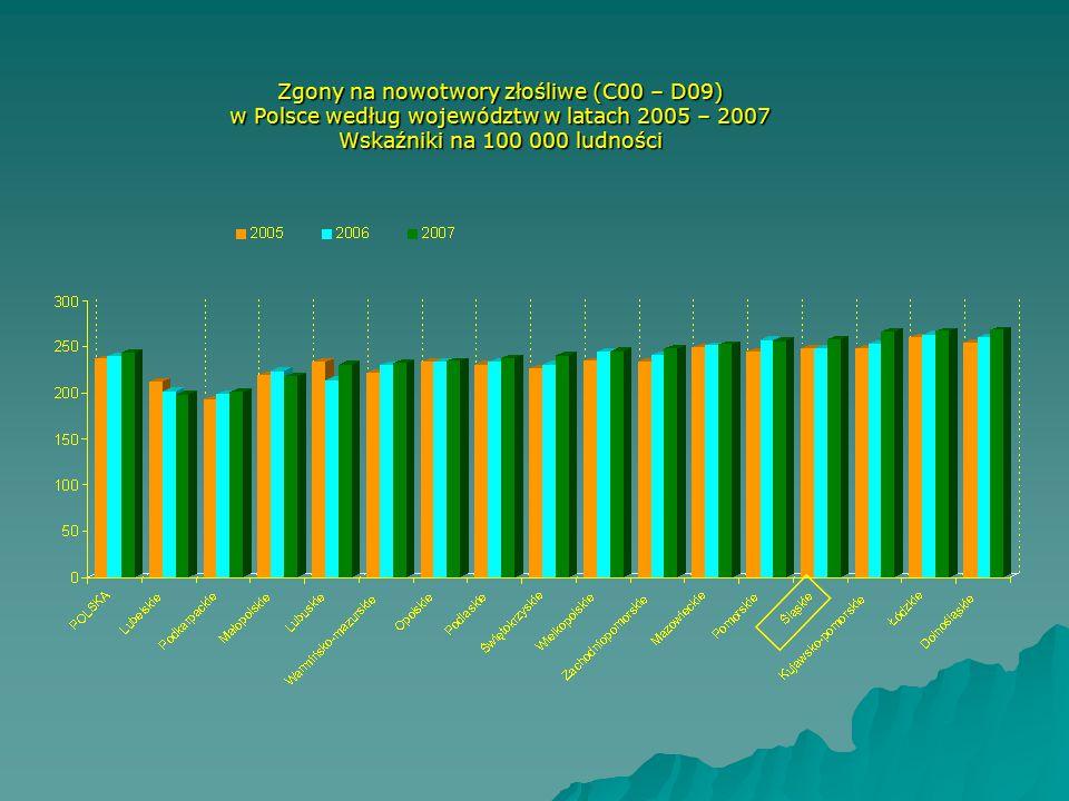 Zgony na nowotwory złośliwe (C00 – D09) w Polsce według województw w latach 2005 – 2007 Wskaźniki na 100 000 ludności