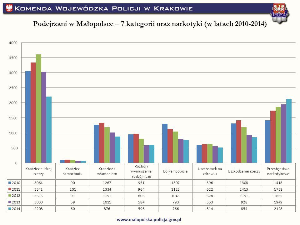 Podejrzani w Małopolsce – 7 kategorii oraz narkotyki (w latach 2010-2014)