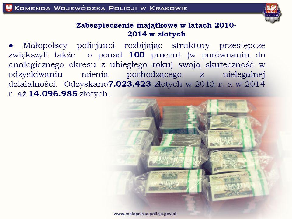 ● Małopolscy policjanci rozbijając struktury przestępcze zwiększyli także o ponad 100 procent (w porównaniu do analogicznego okresu z ubiegłego roku) swoją skuteczność w odzyskiwaniu mienia pochodzącego z nielegalnej działalności.