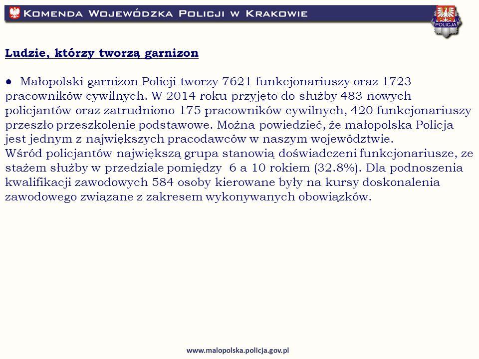 Ludzie, którzy tworzą garnizon ● Małopolski garnizon Policji tworzy 7621 funkcjonariuszy oraz 1723 pracowników cywilnych.