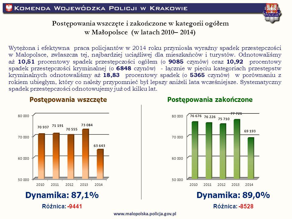 Postępowania wszczętePostępowania zakończone Dynamika: 87,1% Różnica: -9441 Dynamika: 89,0% Różnica: -8528 Postępowania wszczęte i zakończone w kategorii ogółem w Małopolsce (w latach 2010– 2014) Wytężona i efektywna praca policjantów w 2014 roku przyniosła wyraźny spadek przestępczości w Małopolsce, zwłaszcza tej, najbardziej uciążliwej dla mieszkańców i turystów.