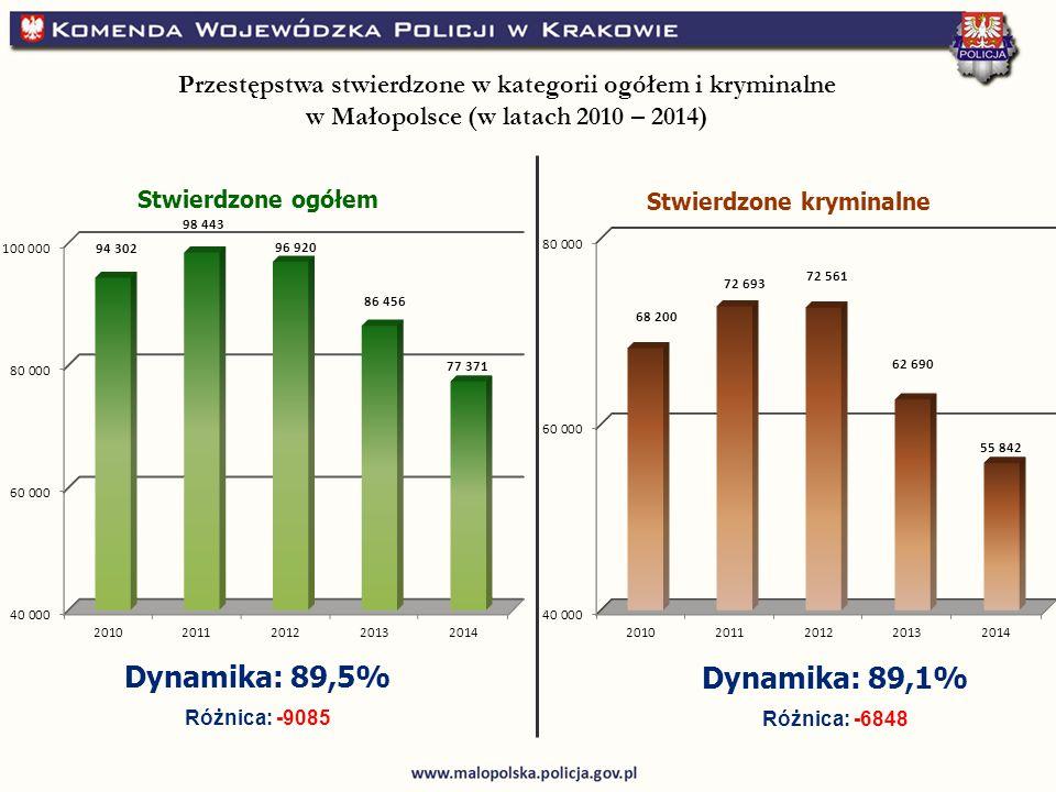 Stwierdzone ogółem Stwierdzone kryminalne Dynamika: 89,5% Różnica: -9085 Dynamika: 89,1% Różnica: -6848 Przestępstwa stwierdzone w kategorii ogółem i kryminalne w Małopolsce (w latach 2010 – 2014)