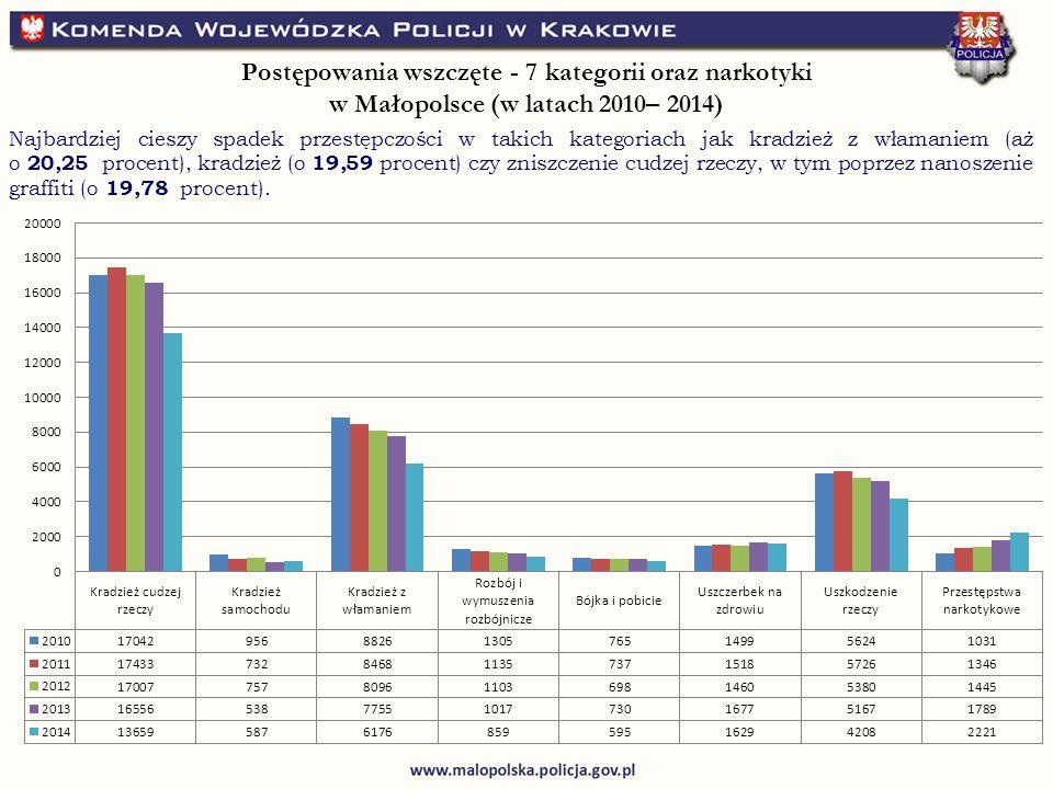 Postępowania wszczęte - 7 kategorii oraz narkotyki w Małopolsce (w latach 2010– 2014) Najbardziej cieszy spadek przestępczości w takich kategoriach jak kradzież z włamaniem (aż o 20,25 procent), kradzież (o 19,59 procent) czy zniszczenie cudzej rzeczy, w tym poprzez nanoszenie graffiti (o 19,78 procent).