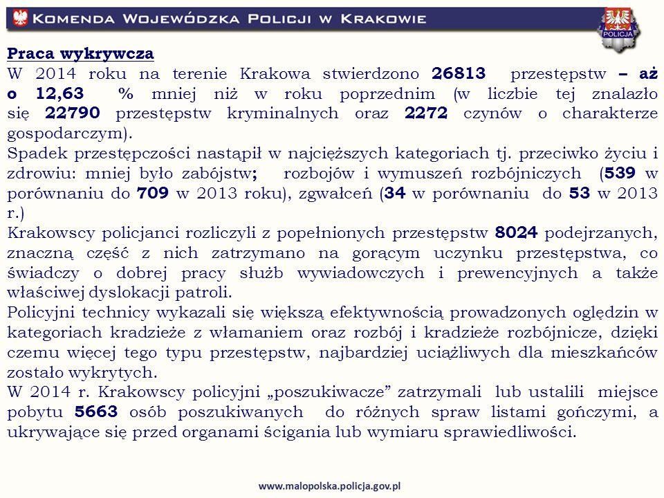 Praca wykrywcza W 2014 roku na terenie Krakowa stwierdzono 26813 przestępstw – aż o 12,63 % mniej niż w roku poprzednim (w liczbie tej znalazło się 22790 przestępstw kryminalnych oraz 2272 czynów o charakterze gospodarczym).