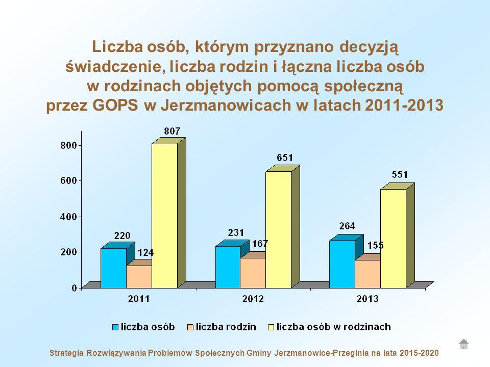 Strategia Rozwiązywania Problemów Społecznych Gminy Jerzmanowice-Przeginia na lata 2015-2020 Liczba osób, którym przyznano decyzją świadczenie, liczba rodzin i łączna liczba osób w rodzinach objętych pomocą społeczną przez GOPS w Jerzmanowicach w latach 2011-2013