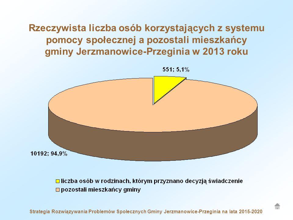Strategia Rozwiązywania Problemów Społecznych Gminy Jerzmanowice-Przeginia na lata 2015-2020 Rzeczywista liczba osób korzystających z systemu pomocy społecznej a pozostali mieszkańcy gminy Jerzmanowice-Przeginia w 2013 roku