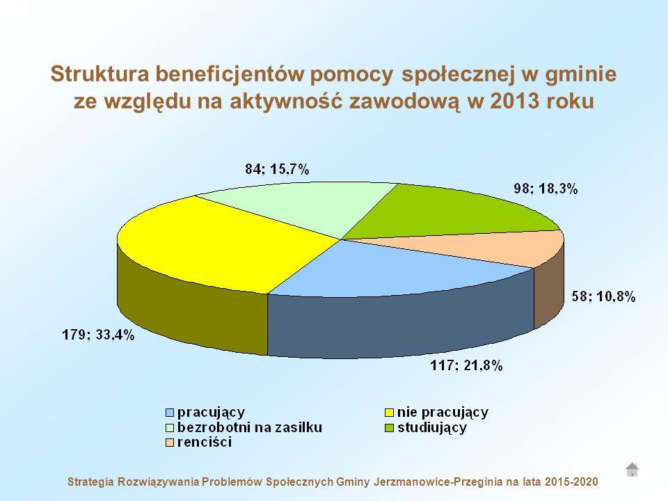 Strategia Rozwiązywania Problemów Społecznych Gminy Jerzmanowice-Przeginia na lata 2015-2020 Struktura beneficjentów pomocy społecznej w gminie ze względu na aktywność zawodową w 2013 roku