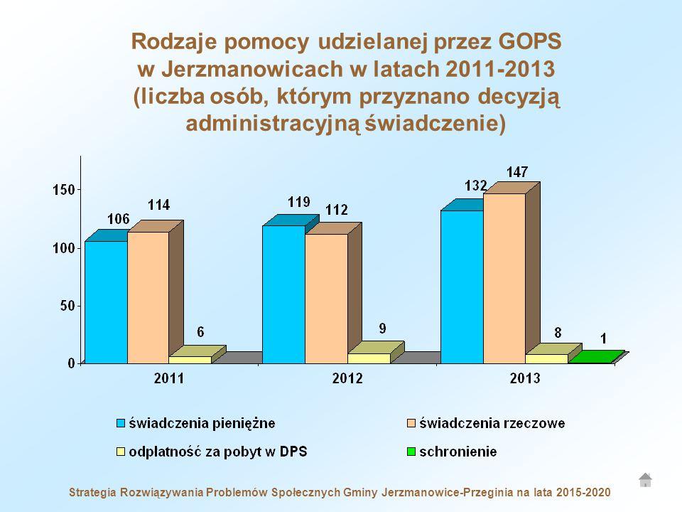 Strategia Rozwiązywania Problemów Społecznych Gminy Jerzmanowice-Przeginia na lata 2015-2020 Rodzaje pomocy udzielanej przez GOPS w Jerzmanowicach w latach 2011-2013 (liczba osób, którym przyznano decyzją administracyjną świadczenie)