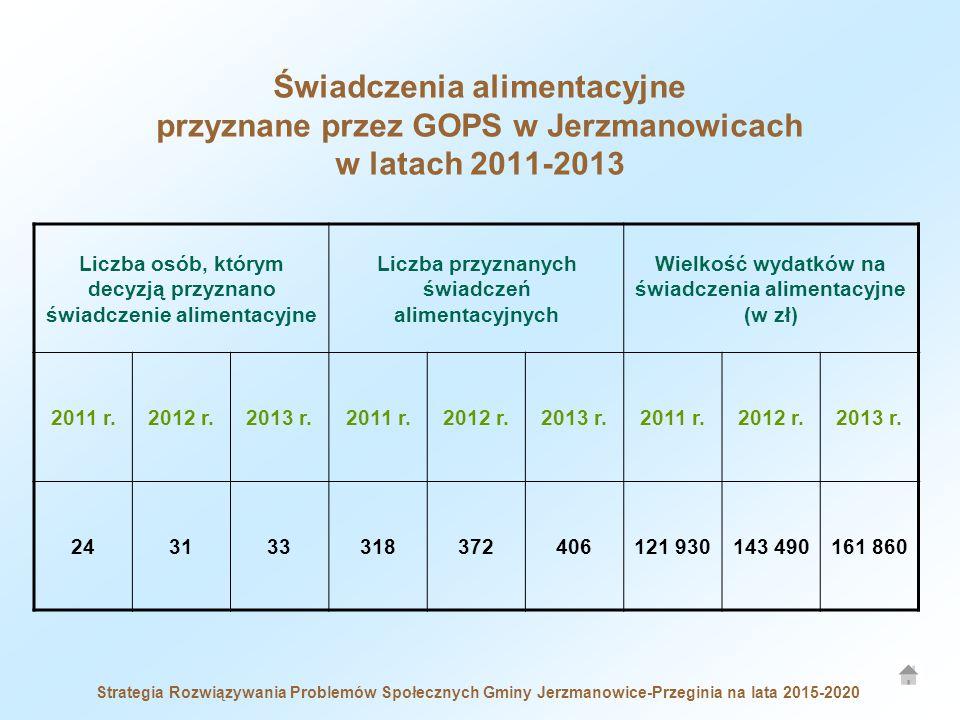 Strategia Rozwiązywania Problemów Społecznych Gminy Jerzmanowice-Przeginia na lata 2015-2020 Liczba osób, którym decyzją przyznano świadczenie aliment