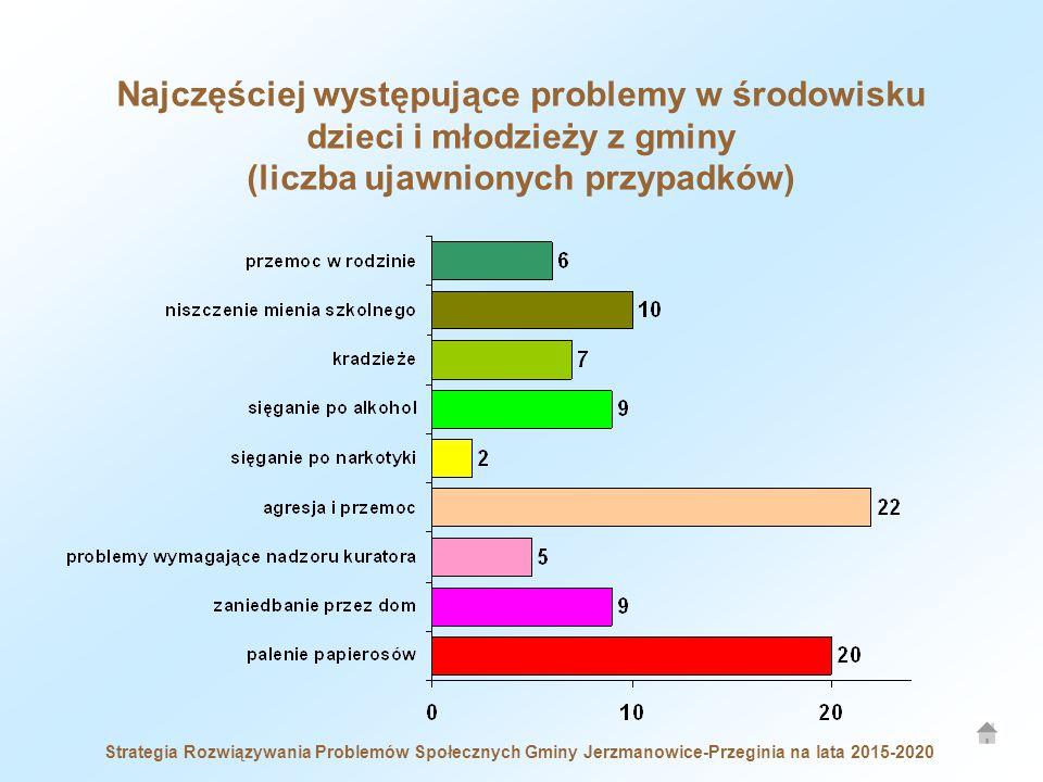 Najczęściej występujące problemy w środowisku dzieci i młodzieży z gminy (liczba ujawnionych przypadków) Strategia Rozwiązywania Problemów Społecznych