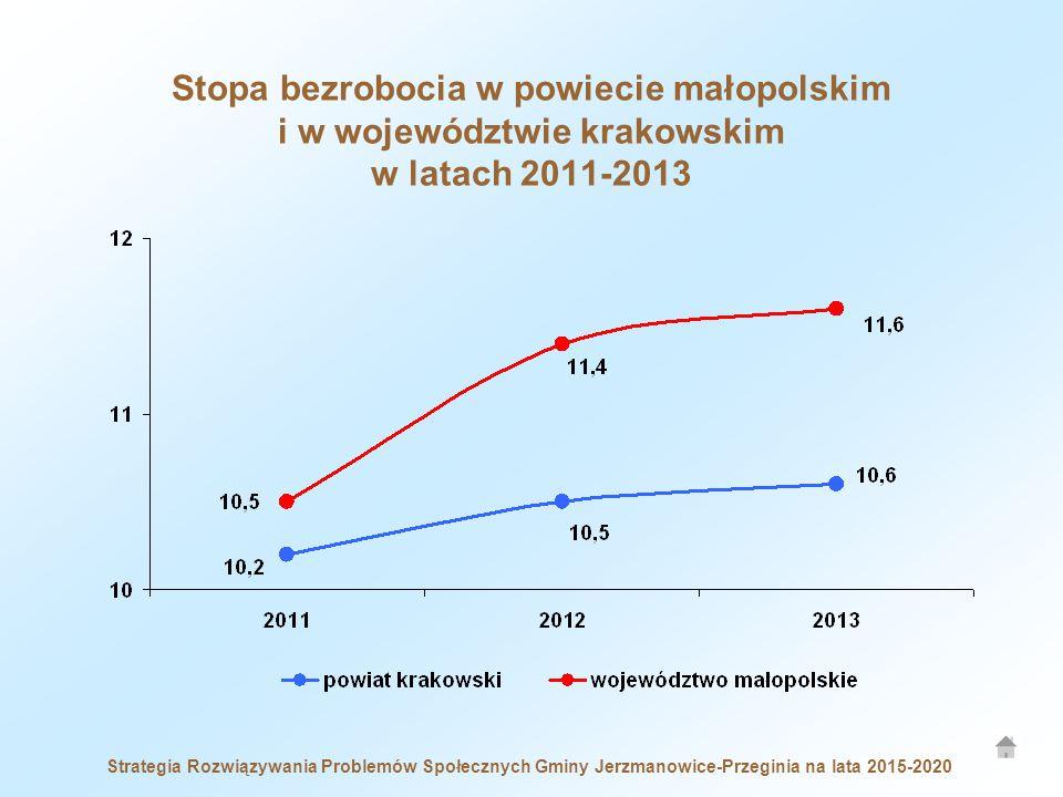 Strategia Rozwiązywania Problemów Społecznych Gminy Jerzmanowice-Przeginia na lata 2015-2020 Stopa bezrobocia w powiecie małopolskim i w województwie krakowskim w latach 2011-2013