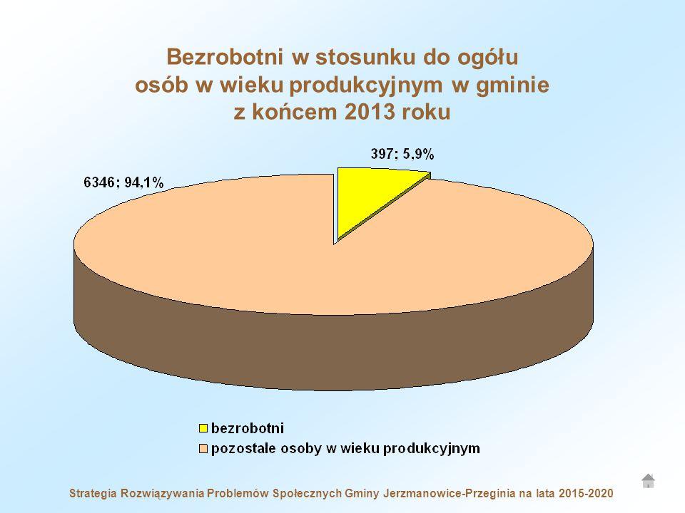 Strategia Rozwiązywania Problemów Społecznych Gminy Jerzmanowice-Przeginia na lata 2015-2020 Bezrobotni w stosunku do ogółu osób w wieku produkcyjnym w gminie z końcem 2013 roku