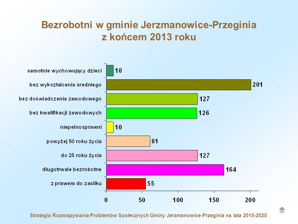 Strategia Rozwiązywania Problemów Społecznych Gminy Jerzmanowice-Przeginia na lata 2015-2020 Bezrobotni w gminie Jerzmanowice-Przeginia z końcem 2013 roku