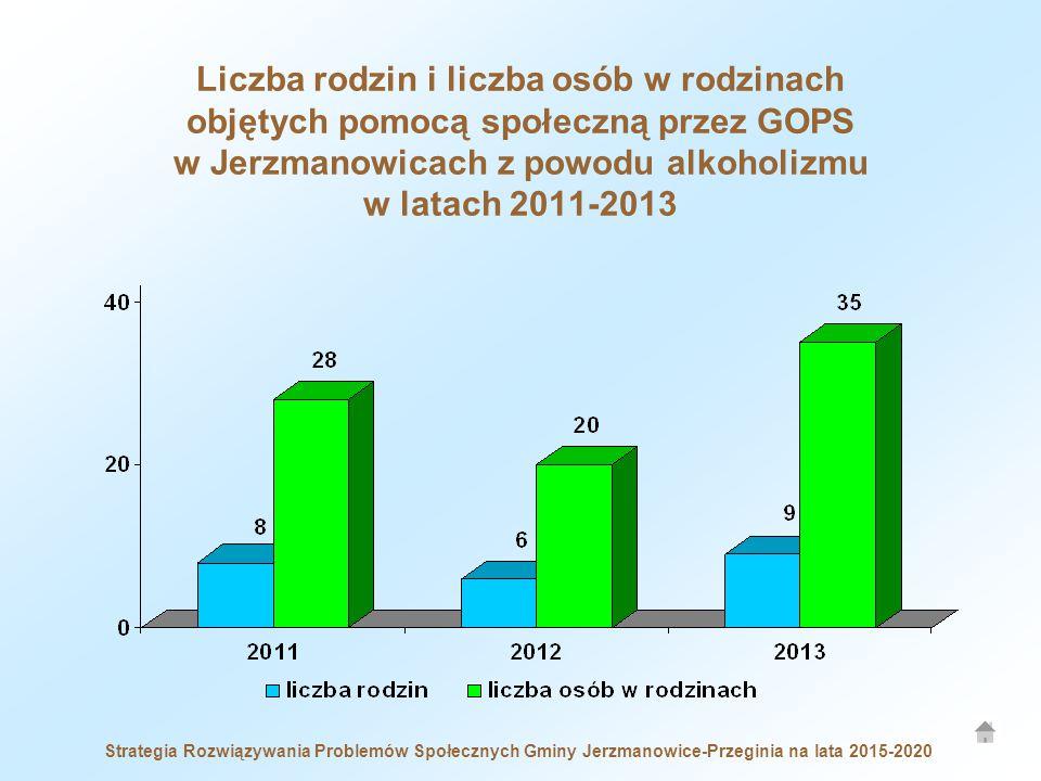 Strategia Rozwiązywania Problemów Społecznych Gminy Jerzmanowice-Przeginia na lata 2015-2020 Liczba rodzin i liczba osób w rodzinach objętych pomocą społeczną przez GOPS w Jerzmanowicach z powodu alkoholizmu w latach 2011-2013