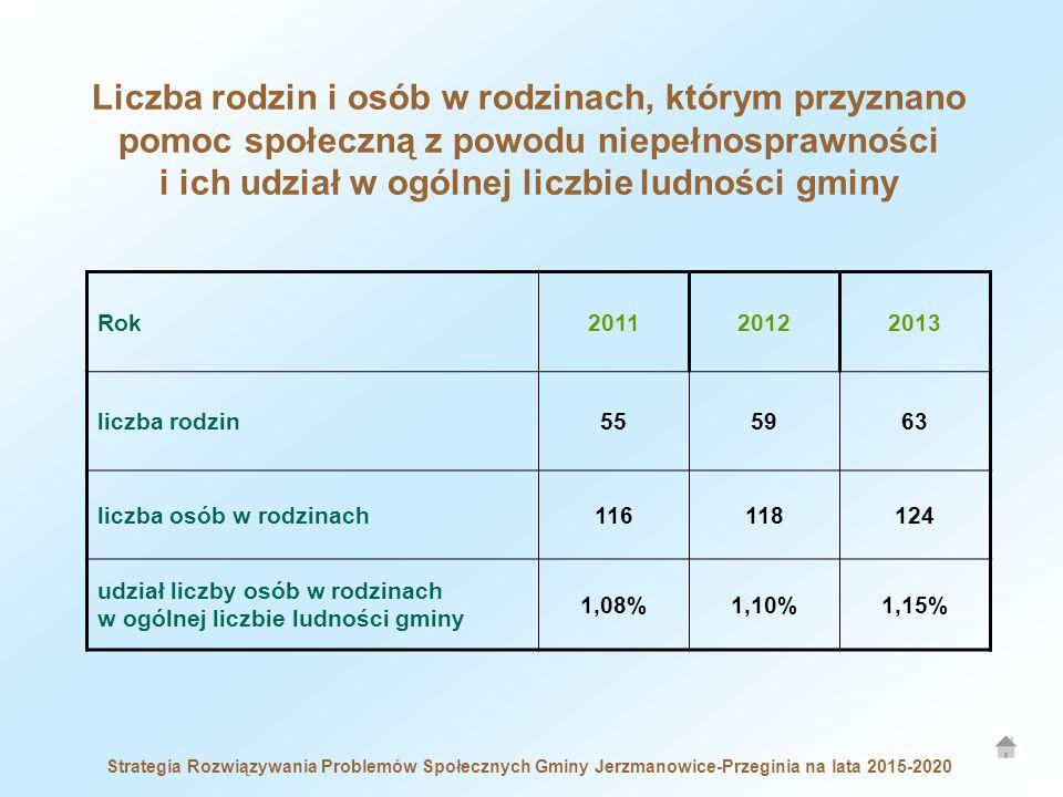 Liczba rodzin i osób w rodzinach, którym przyznano pomoc społeczną z powodu niepełnosprawności i ich udział w ogólnej liczbie ludności gminy Rok201120