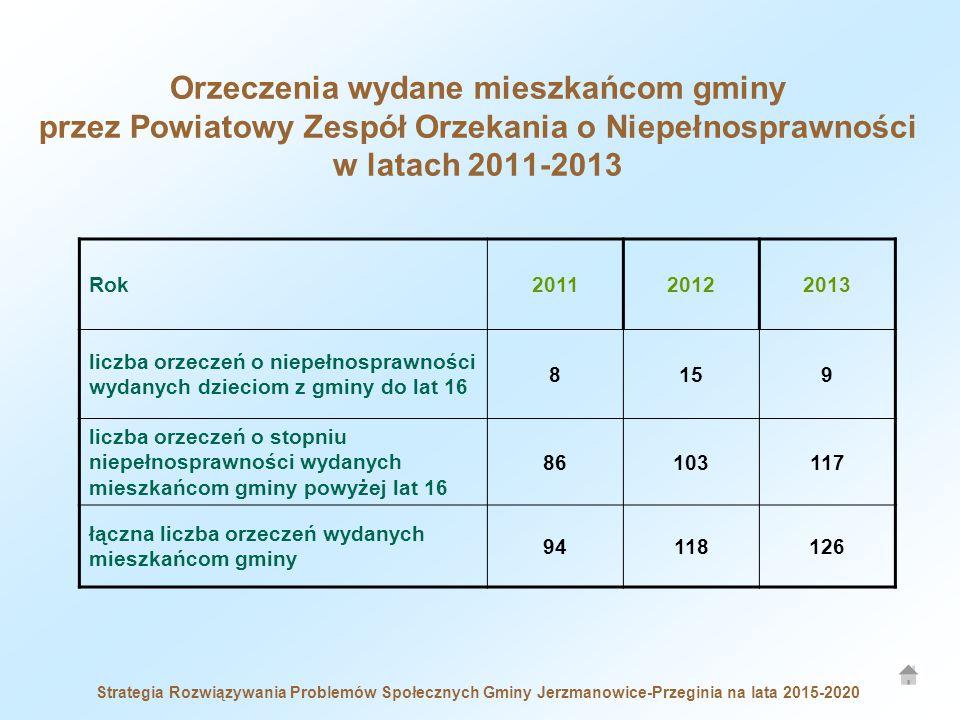 Orzeczenia wydane mieszkańcom gminy przez Powiatowy Zespół Orzekania o Niepełnosprawności w latach 2011-2013 Rok201120122013 liczba orzeczeń o niepełn