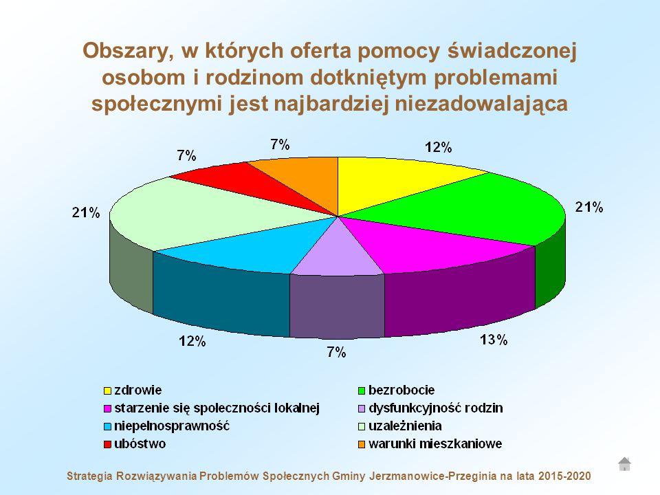Obszary, w których oferta pomocy świadczonej osobom i rodzinom dotkniętym problemami społecznymi jest najbardziej niezadowalająca Strategia Rozwiązywania Problemów Społecznych Gminy Jerzmanowice-Przeginia na lata 2015-2020