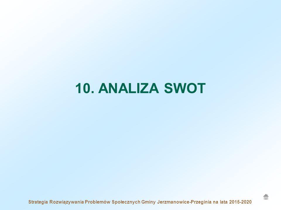 10. ANALIZA SWOT Strategia Rozwiązywania Problemów Społecznych Gminy Jerzmanowice-Przeginia na lata 2015-2020