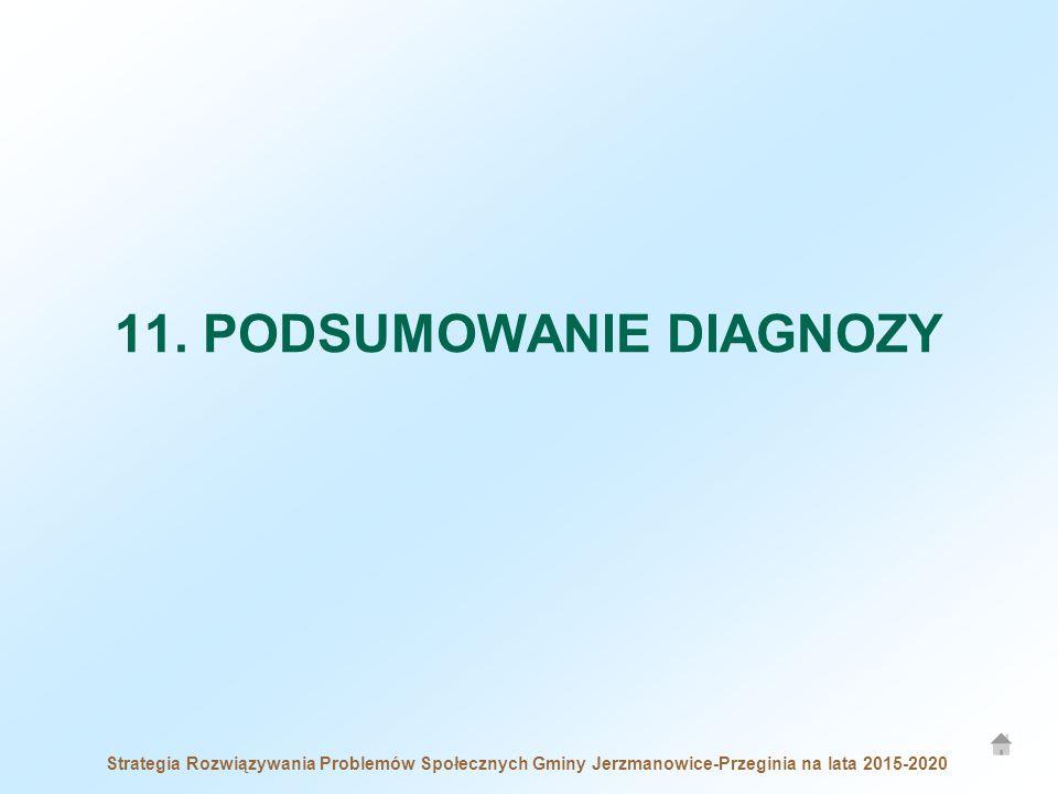 11. PODSUMOWANIE DIAGNOZY Strategia Rozwiązywania Problemów Społecznych Gminy Jerzmanowice-Przeginia na lata 2015-2020