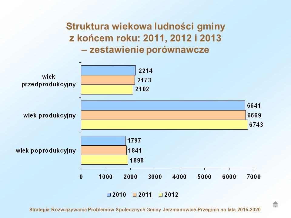 Strategia Rozwiązywania Problemów Społecznych Gminy Jerzmanowice-Przeginia na lata 2015-2020 Struktura wiekowa ludności gminy z końcem roku: 2011, 2012 i 2013 – zestawienie porównawcze
