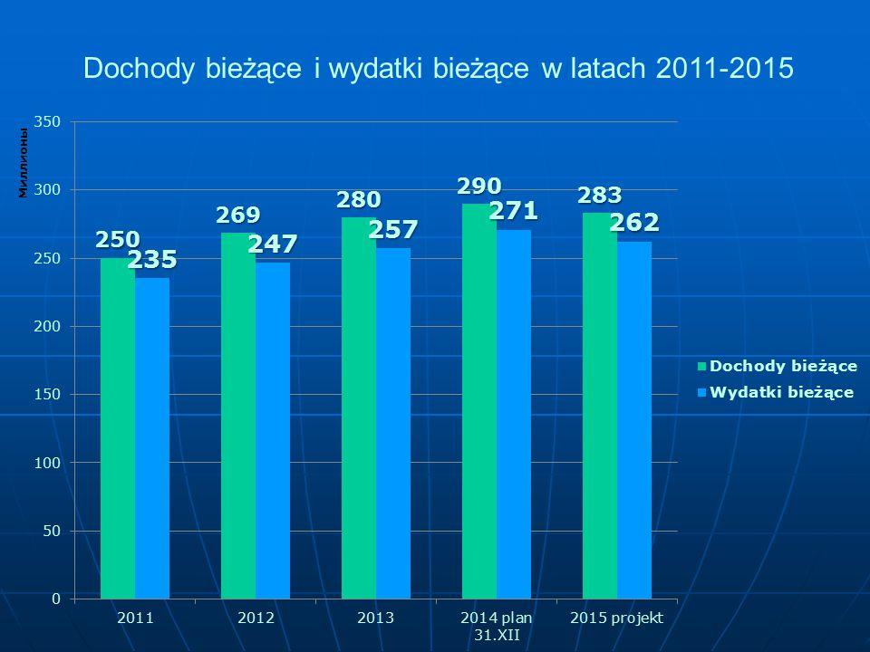 Dochody bieżące i wydatki bieżące w latach 2011-2015