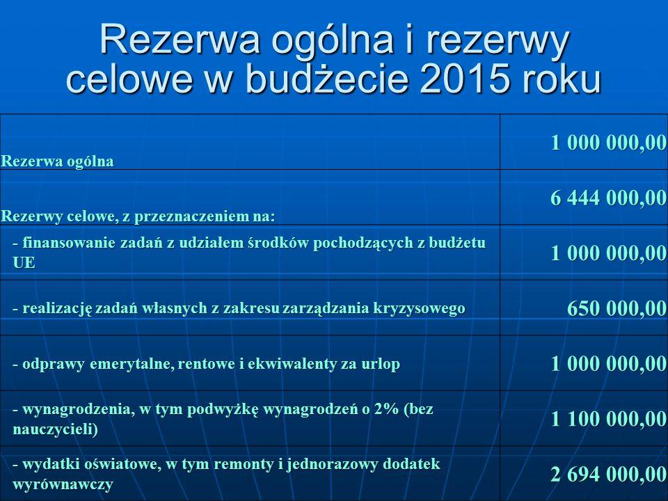Rezerwa ogólna i rezerwy celowe w budżecie 2015 roku Rezerwa ogólna 1 000 000,00 Rezerwy celowe, z przeznaczeniem na: 6 444 000,00 - finansowanie zadań z udziałem środków pochodzących z budżetu UE 1 000 000,00 - realizację zadań własnych z zakresu zarządzania kryzysowego 650 000,00 - odprawy emerytalne, rentowe i ekwiwalenty za urlop 1 000 000,00 - wynagrodzenia, w tym podwyżkę wynagrodzeń o 2% (bez nauczycieli) 1 100 000,00 - wydatki oświatowe, w tym remonty i jednorazowy dodatek wyrównawczy 2 694 000,00