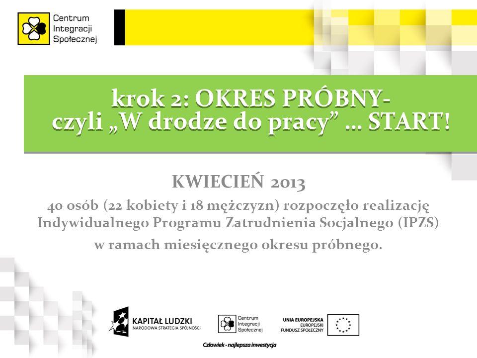 """krok 2: OKRES PRÓBNY- czyli """"W drodze do pracy"""" … START! KWIECIEŃ 2013 40 osób (22 kobiety i 18 mężczyzn) rozpoczęło realizację Indywidualnego Program"""