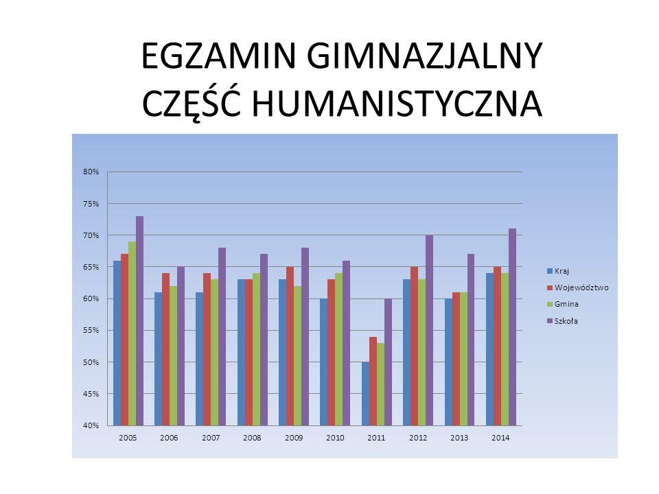 EGZAMIN GIMNAZJALNY CZĘŚĆ HUMANISTYCZNA
