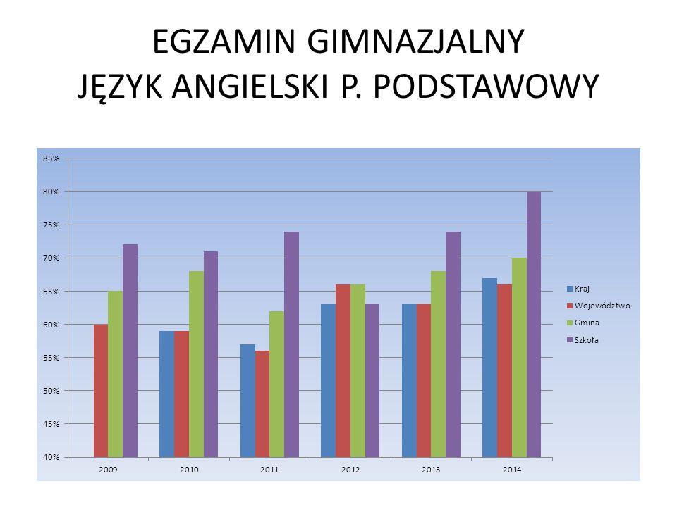 EGZAMIN GIMNAZJALNY JĘZYK ANGIELSKI P. PODSTAWOWY