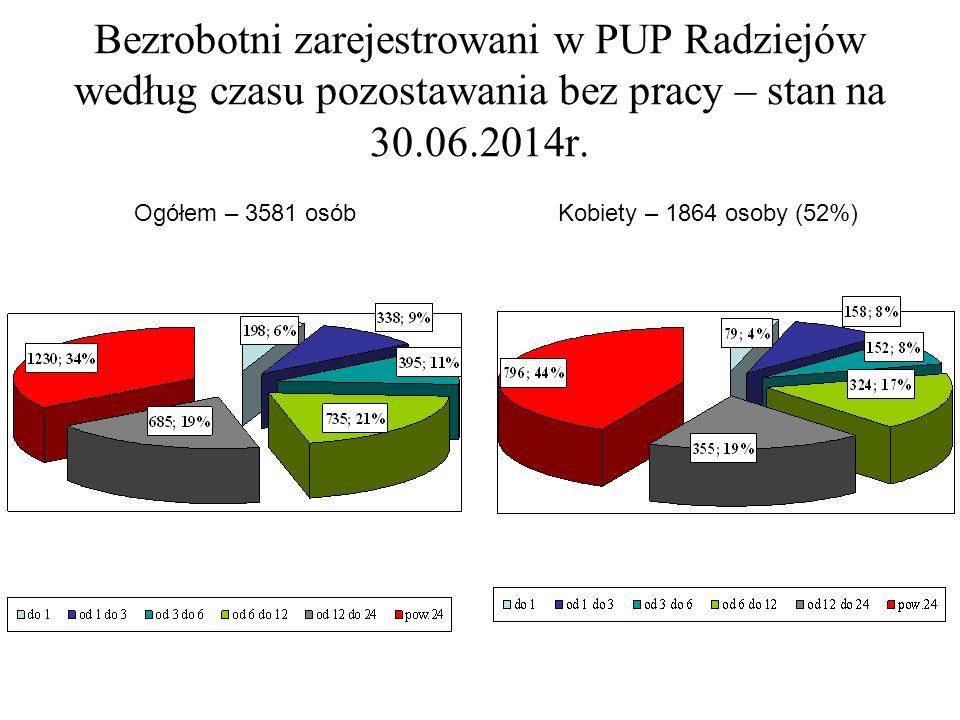 Bezrobotni zarejestrowani w PUP Radziejów według czasu pozostawania bez pracy – stan na 30.06.2014r.