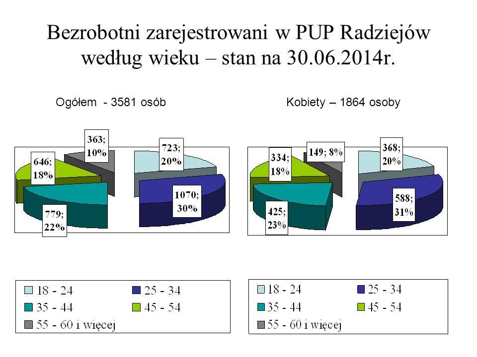 Bezrobotni zarejestrowani w PUP Radziejów według wieku – stan na 30.06.2014r.