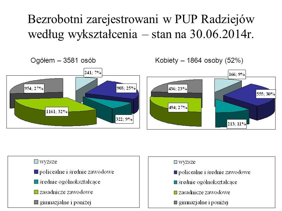 Bezrobotni zarejestrowani w PUP Radziejów według wykształcenia – stan na 30.06.2014r. Ogółem – 3581 osób Kobiety – 1864 osoby (52%)