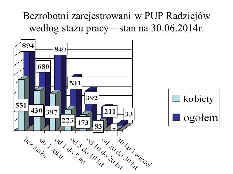 Bezrobotni zarejestrowani w PUP Radziejów według stażu pracy – stan na 30.06.2014r.