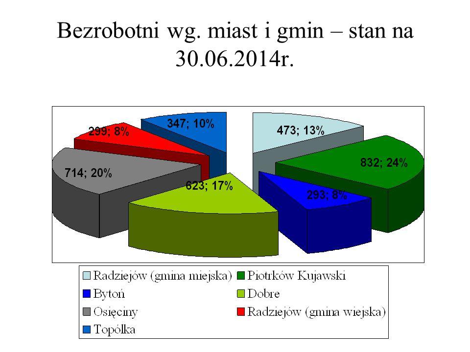 Bezrobocie wg miast i gmin – stan na koniec I półrocza w latach 2012-2014.