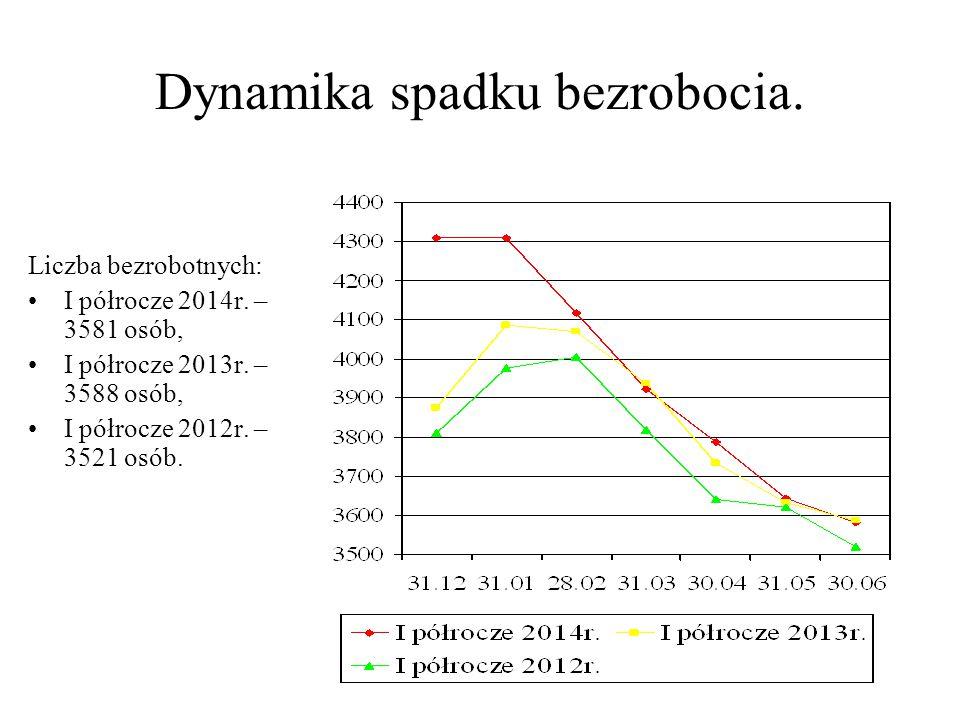 Dynamika spadku bezrobocia. Liczba bezrobotnych: I półrocze 2014r. – 3581 osób, I półrocze 2013r. – 3588 osób, I półrocze 2012r. – 3521 osób.