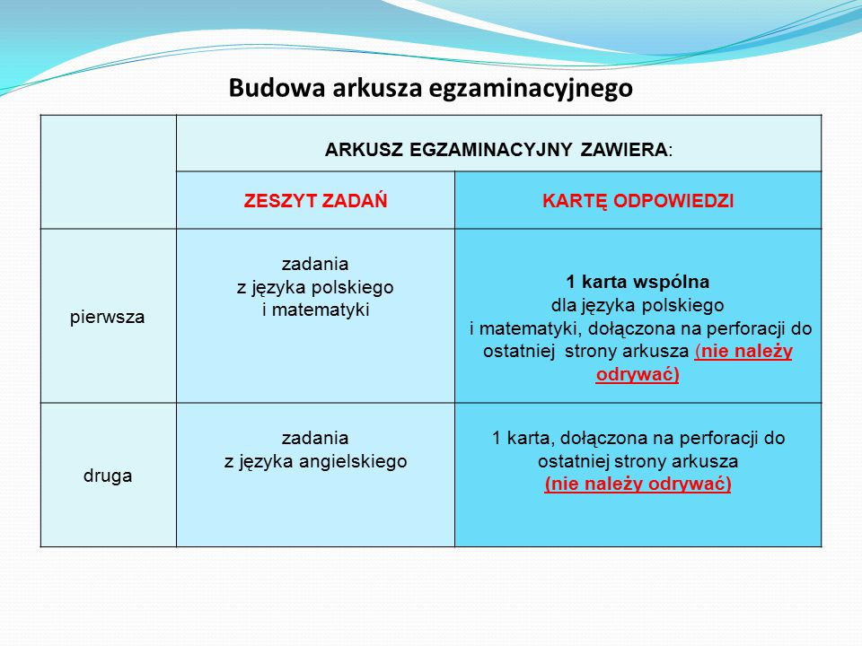 ARKUSZ EGZAMINACYJNY ZAWIERA: ZESZYT ZADAŃKARTĘ ODPOWIEDZI pierwsza zadania z języka polskiego i matematyki 1 karta wspólna dla języka polskiego i mat