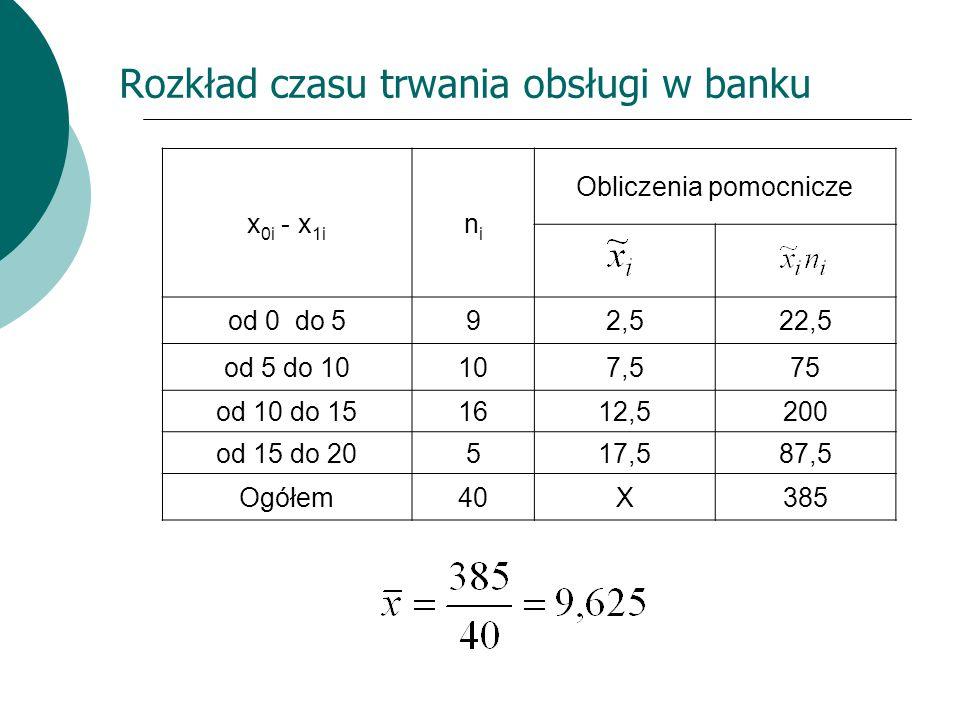 Rozkład czasu trwania obsługi w banku x 0i - x 1i nini Obliczenia pomocnicze od 0 do 592,522,5 od 5 do 10107,575 od 10 do 151612,5200 od 15 do 20517,5