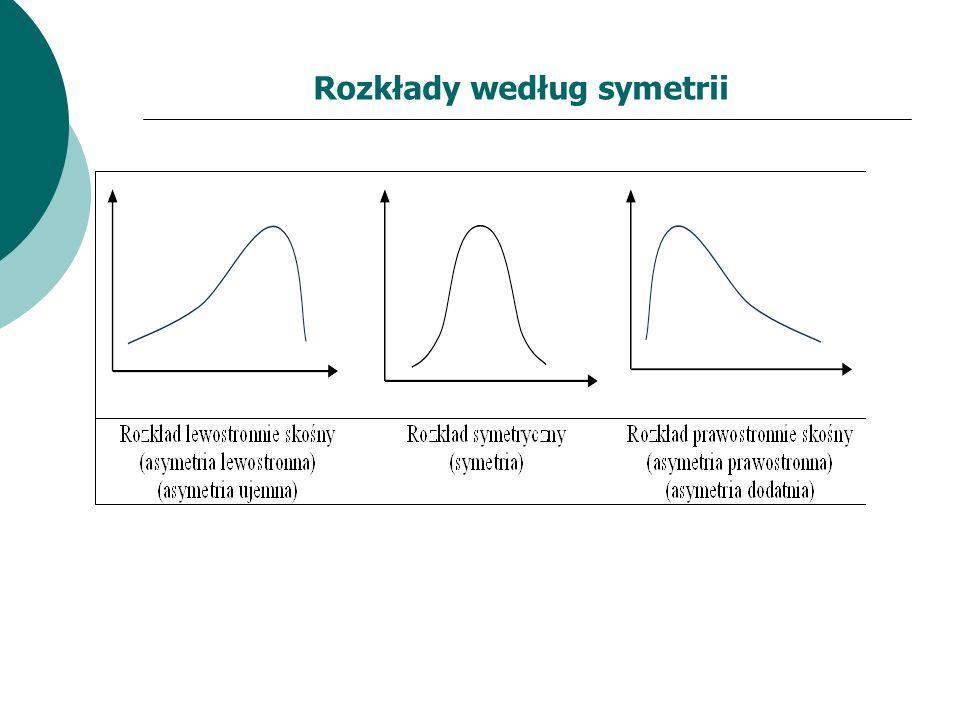 Najważniejsze własności średniej arytmetycznej (3) Na poziom średniej arytmetycznej silny wpływ wywierają wartości ekstremalne (skrajne), przy czym wpływ ten jest silniejszy w przypadku wysokich wartości zmiennej.
