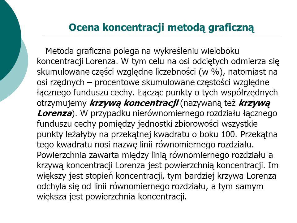 Ocena koncentracji metodą graficzną Metoda graficzna polega na wykreśleniu wieloboku koncentracji Lorenza. W tym celu na osi odciętych odmierza się sk