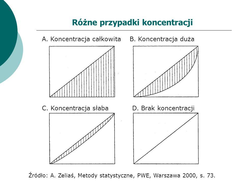 Różne przypadki koncentracji A. Koncentracja całkowita B. Koncentracja duża C. Koncentracja słaba D. Brak koncentracji Źródło: A. Zeliaś, Metody staty