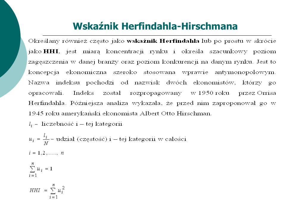 Wskaźnik Herfindahla-Hirschmana