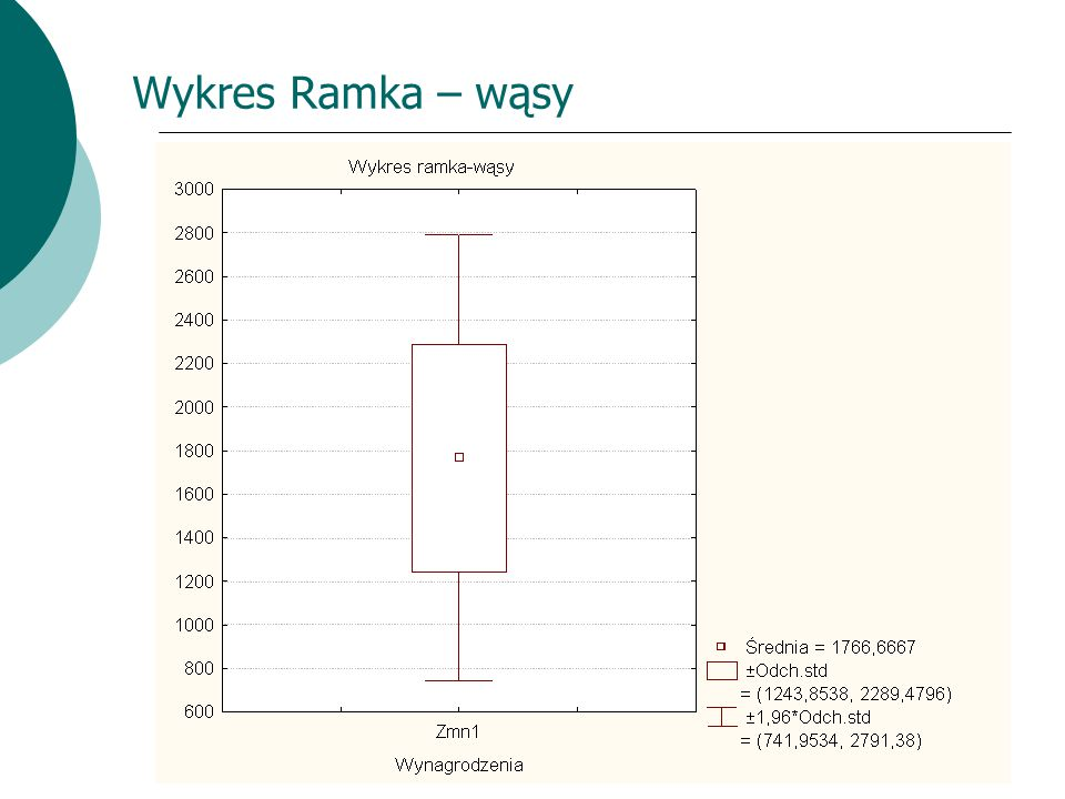 Wykres Ramka – wąsy