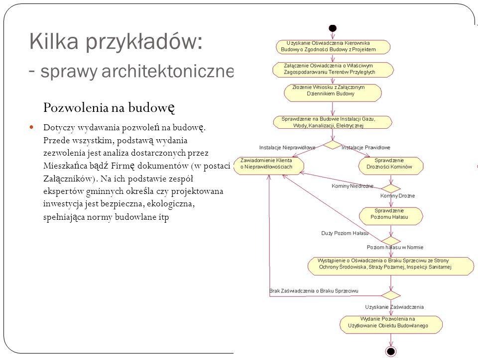 Kilka przykładów: - sprawy architektoniczne Pozwolenia na budow ę Dotyczy wydawania pozwole ń na budow ę. Przede wszystkim, podstaw ą wydania zezwolen