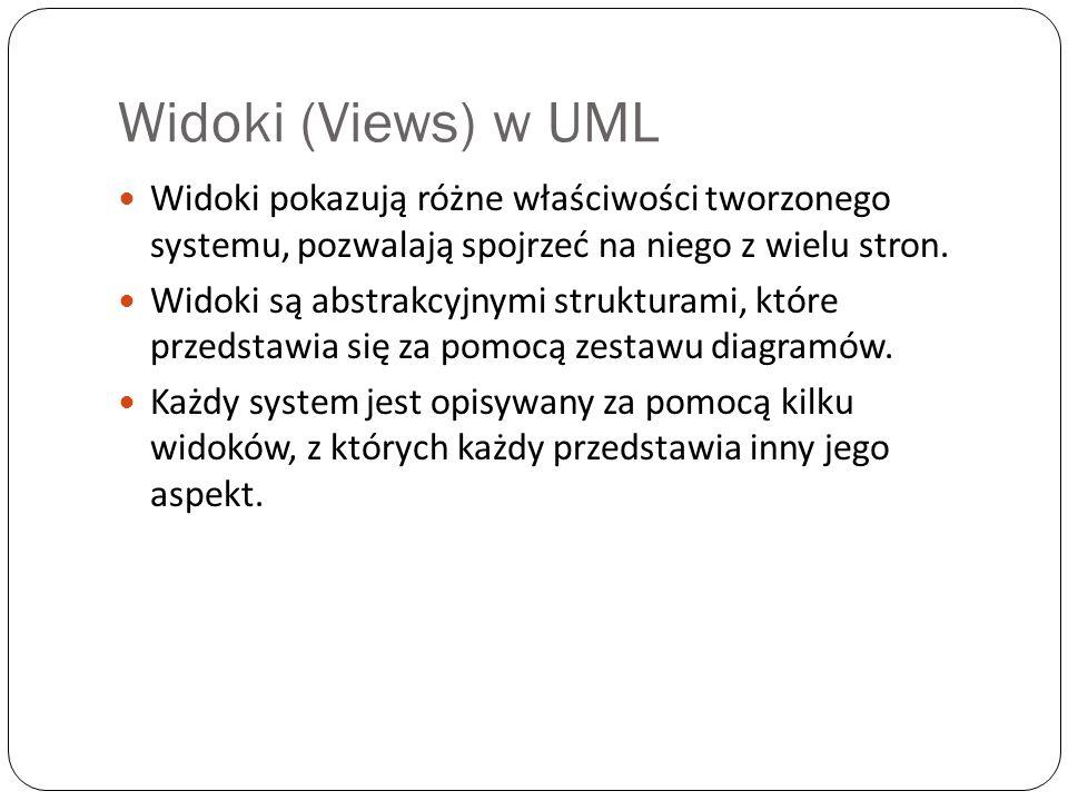 Widoki (Views) w UML Widoki pokazują różne właściwości tworzonego systemu, pozwalają spojrzeć na niego z wielu stron. Widoki są abstrakcyjnymi struktu