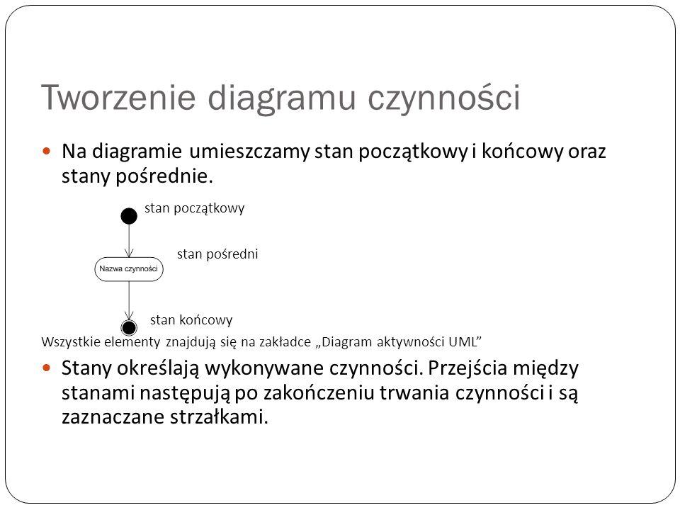 Tworzenie diagramu czynności Na diagramie umieszczamy stan początkowy i końcowy oraz stany pośrednie. stan początkowy stan pośredni stan końcowy Wszys