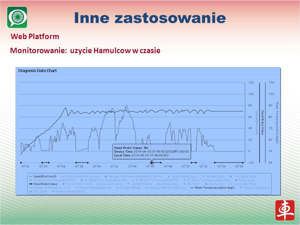 Monitorowanie: uzycie Hamulcow w czasie Inne zastosowanie Web Platform