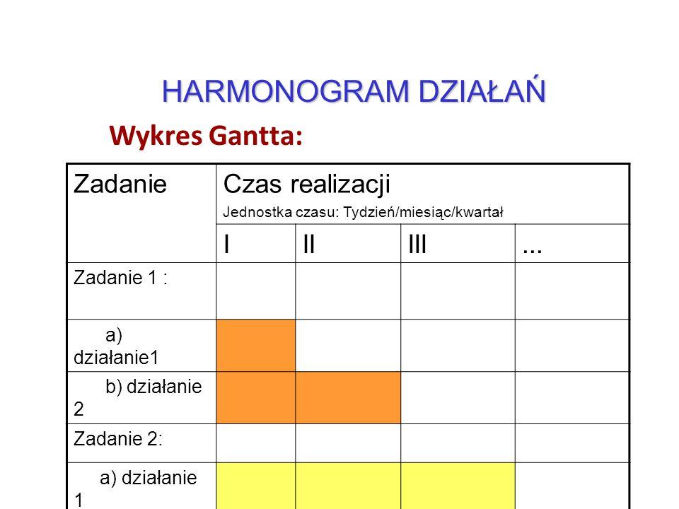14 Wykres Gantta: HARMONOGRAM DZIAŁAŃ ZadanieCzas realizacji Jednostka czasu: Tydzień/miesiąc/kwartał IIIIII... Zadanie 1 : a) działanie1 b) działanie