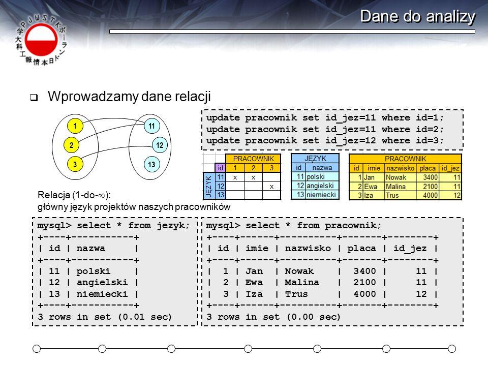 Dane do analizy  Wprowadzamy dane relacji update pracownik set id_jez=11 where id=1; update pracownik set id_jez=11 where id=2; update pracownik set id_jez=12 where id=3; 1 2 3 11 12 13 Relacja (1-do-  ): główny język projektów naszych pracowników mysql> select * from pracownik; +----+------+----------+-------+--------+ | id | imie | nazwisko | placa | id_jez | +----+------+----------+-------+--------+ | 1 | Jan | Nowak | 3400 | 11 | | 2 | Ewa | Malina | 2100 | 11 | | 3 | Iza | Trus | 4000 | 12 | +----+------+----------+-------+--------+ 3 rows in set (0.00 sec) mysql> select * from jezyk; +----+-----------+ | id | nazwa | +----+-----------+ | 11 | polski | | 12 | angielski | | 13 | niemiecki | +----+-----------+ 3 rows in set (0.01 sec)