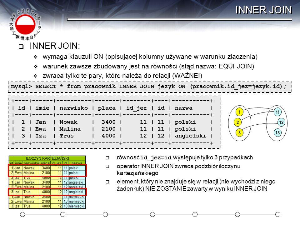 INNER JOIN  INNER JOIN:  wymaga klauzuli ON (opisującej kolumny używane w warunku złączenia)  warunek zawsze zbudowany jest na równości (stąd nazwa: EQUI JOIN)  zwraca tylko te pary, które należą do relacji (WAŻNE!) mysql> SELECT * from pracownik INNER JOIN jezyk ON (pracownik.id_jez=jezyk.id);  równość id_jez=id występuje tylko 3 przypadkach  operator INNER JOIN zwraca podzbiór iloczynu kartezjańskiego  element, który nie znajduje się w relacji (nie wychodzi z niego żaden łuk) NIE ZOSTANIE zawarty w wyniku INNER JOIN 1 2 3 11 12 13 +----+------+----------+-------+--------+----+-----------+ | id | imie | nazwisko | placa | id_jez | id | nazwa | +----+------+----------+-------+--------+----+-----------+ | 1 | Jan | Nowak | 3400 | 11 | 11 | polski | | 2 | Ewa | Malina | 2100 | 11 | 11 | polski | | 3 | Iza | Trus | 4000 | 12 | 12 | angielski | +----+------+----------+-------+--------+----+-----------+